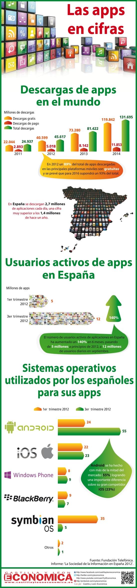 infografía sobre Aplicaciones